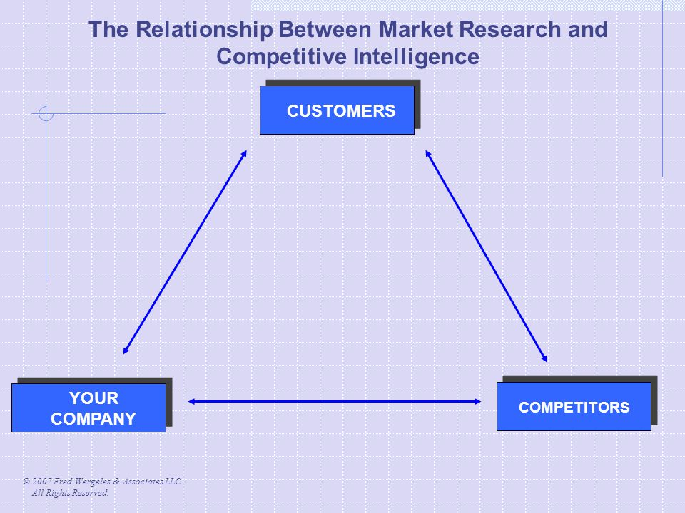 © 2007 Fred Wergeles & Associates LLC All Rights Reserved. CUSTOMERS YOUR COMPANY COMPETITORS The Relationship Between Market Research and Competitive