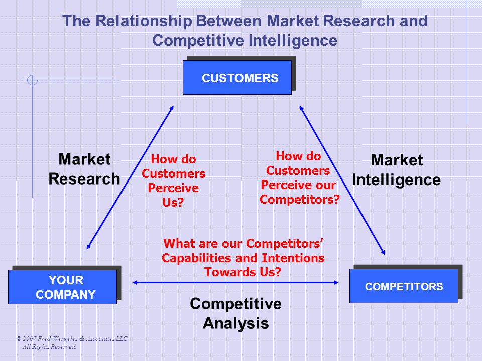 © 2007 Fred Wergeles & Associates LLC All Rights Reserved. CUSTOMERS Market Intelligence YOUR COMPANY Market Research Competitive Analysis COMPETITORS
