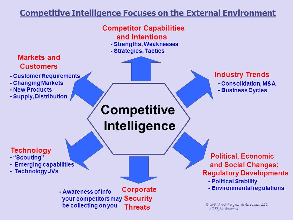 Competitive Intelligence Focuses on the External Environment Competitor Capabilities and Intentions Industry Trends Markets and Customers Technology P