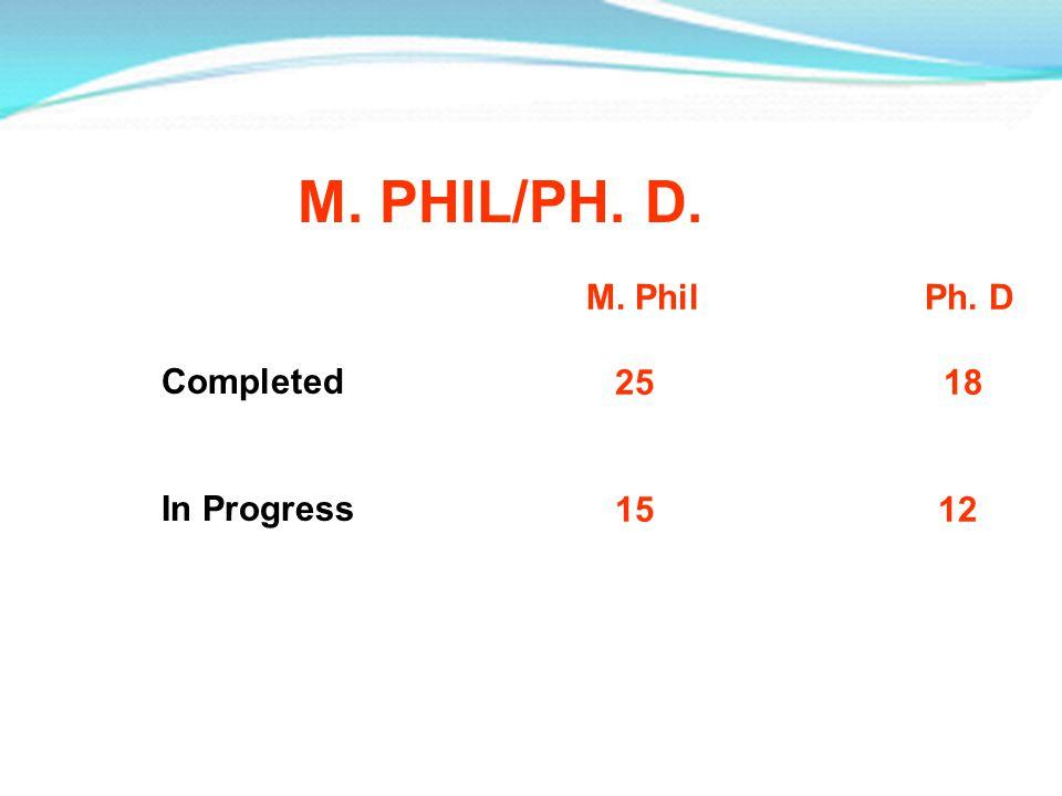 M. PHIL/PH. D. M. Phil Ph. D 25 18 15 12 Completed In Progress