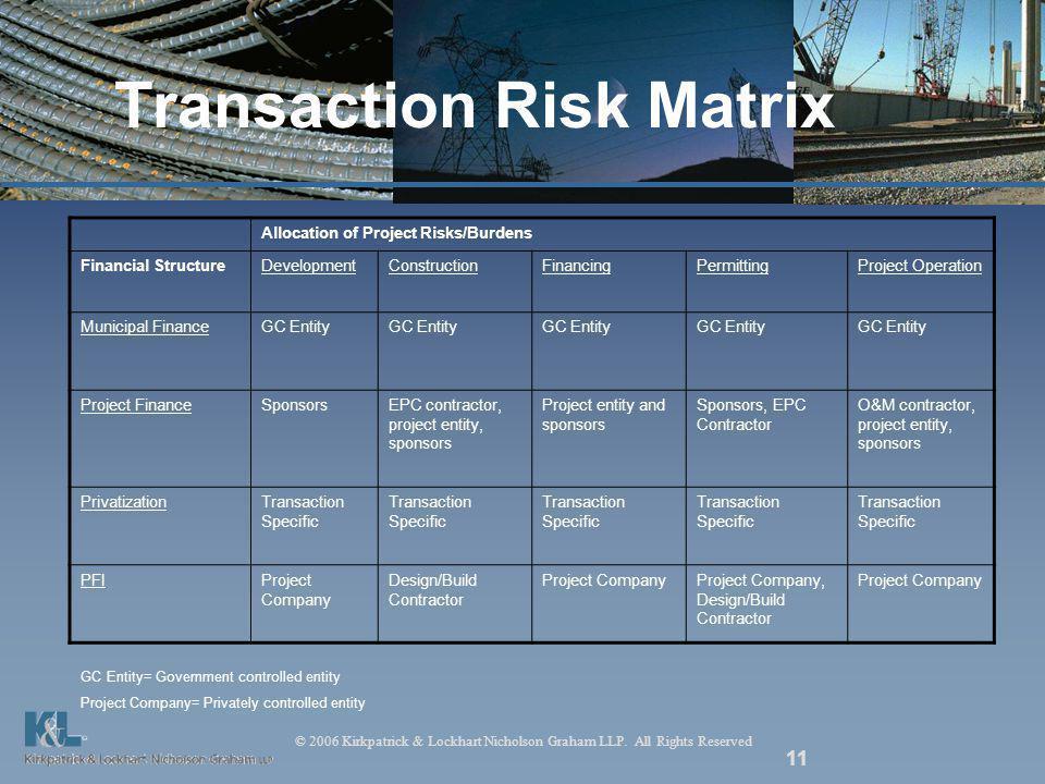© 2006 Kirkpatrick & Lockhart Nicholson Graham LLP. All Rights Reserved 11 Transaction Risk Matrix Allocation of Project Risks/Burdens Financial Struc
