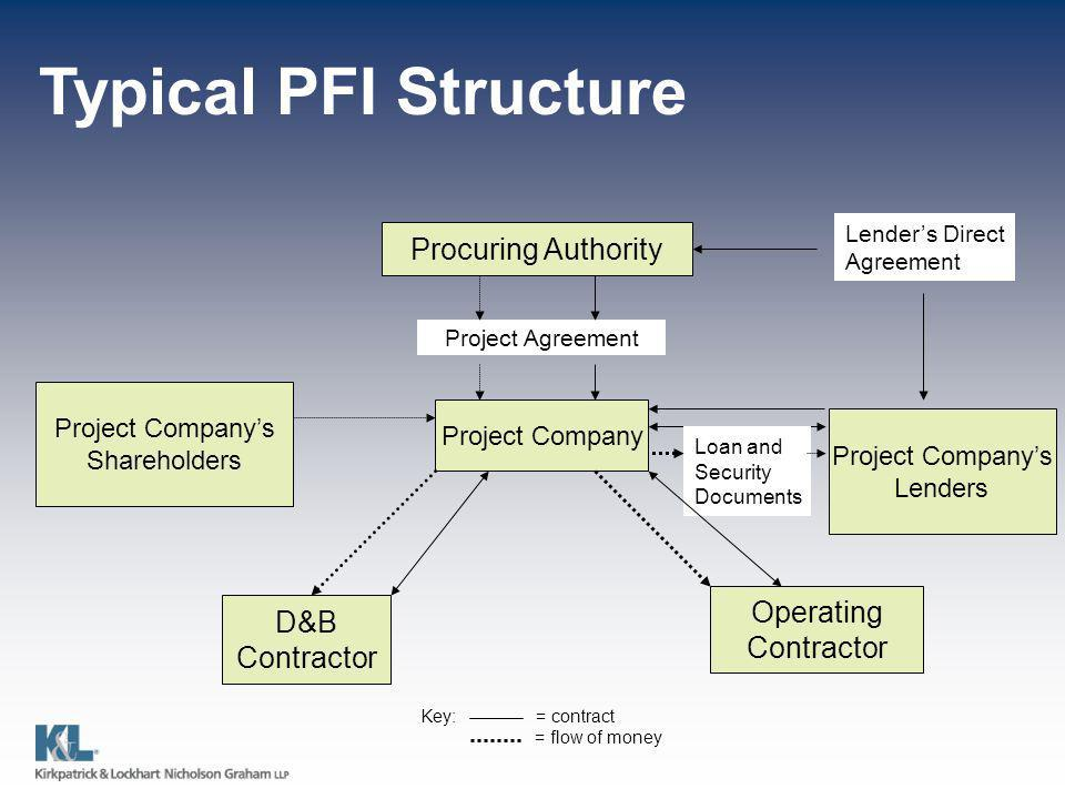 Typical PFI Structure Procuring Authority Project Companys Shareholders Project Company Project Companys Lenders D&B Contractor Operating Contractor Lenders Direct Agreement Loan and Security Documents Key: = contract = flow of money Project Agreement