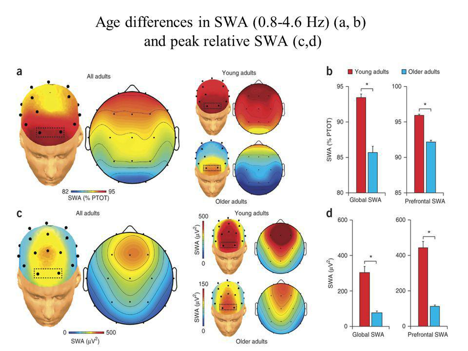Age differences in SWA (0.8-4.6 Hz) (a, b) and peak relative SWA (c,d)