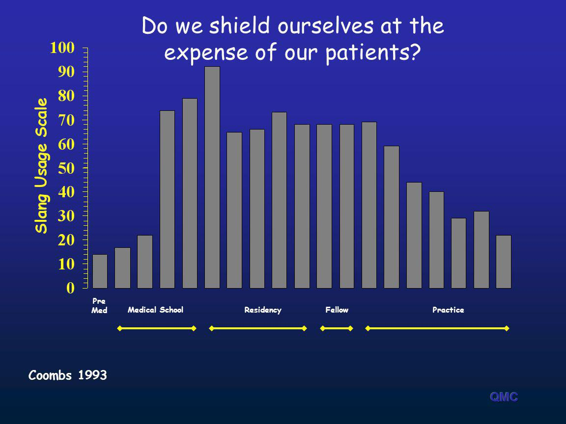 Coombs 1993 Medical SchoolResidencyFellowPractice Pre Med Do we shield ourselves at the expense of our patients?