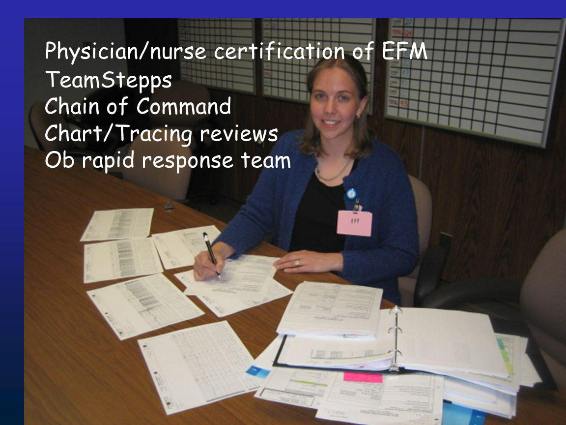 TeamStepps Chain of Command Chart/Tracing reviews Ob rapid response team Physician/nurse certification of EFM