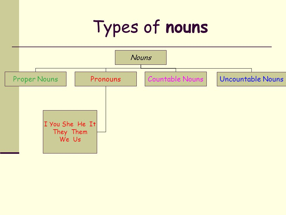 Proper Nouns Proper Nouns begin with capital letters. are Names like and the Golden Gate Bridge. Abraham Lincoln