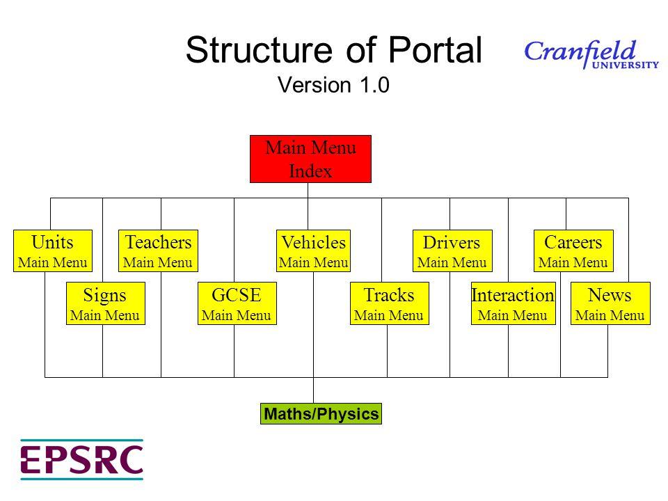 Structure of Portal Version 1.0 Main Menu Index Units Main Menu Signs Main Menu Teachers Main Menu GCSE Main Menu Vehicles Main Menu Tracks Main Menu Drivers Main Menu Careers Main Menu Interaction Main Menu News Main Menu Maths/Physics