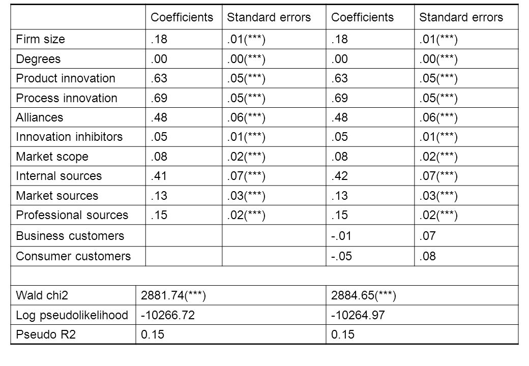 CoefficientsStandard errorsCoefficientsStandard errors Firm size.18.01(***).18.01(***) Degrees.00.00(***).00.00(***) Product innovation.63.05(***).63.05(***) Process innovation.69.05(***).69.05(***) Alliances.48.06(***).48.06(***) Innovation inhibitors.05.01(***).05.01(***) Market scope.08.02(***).08.02(***) Internal sources.41.07(***).42.07(***) Market sources.13.03(***).13.03(***) Professional sources.15.02(***).15.02(***) Business customers-.01.07 Consumer customers-.05.08 Wald chi22881.74(***)2884.65(***) Log pseudolikelihood-10266.72-10264.97 Pseudo R2 0.15