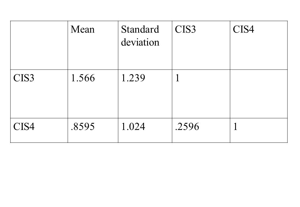 MeanStandard deviation CIS3CIS4 CIS31.5661.2391 CIS4.85951.024.25961