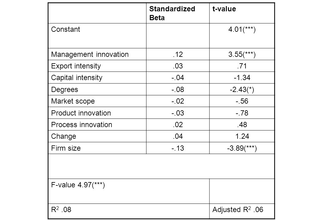 Standardized Beta t-value Constant4.01(***) Management innovation.123.55(***) Export intensity.03.71 Capital intensity-.04-1.34 Degrees-.08-2.43(*) Market scope-.02-.56 Product innovation-.03-.78 Process innovation.02.48 Change.041.24 Firm size-.13-3.89(***) F-value 4.97(***) R 2.08Adjusted R 2.06
