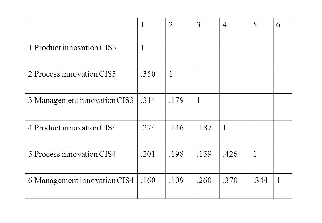 123456 1 Product innovation CIS31 2 Process innovation CIS3.3501 3 Management innovation CIS3.314.1791 4 Product innovation CIS4.274.146.1871 5 Process innovation CIS4.201.198.159.4261 6 Management innovation CIS4.160.109.260.370.3441