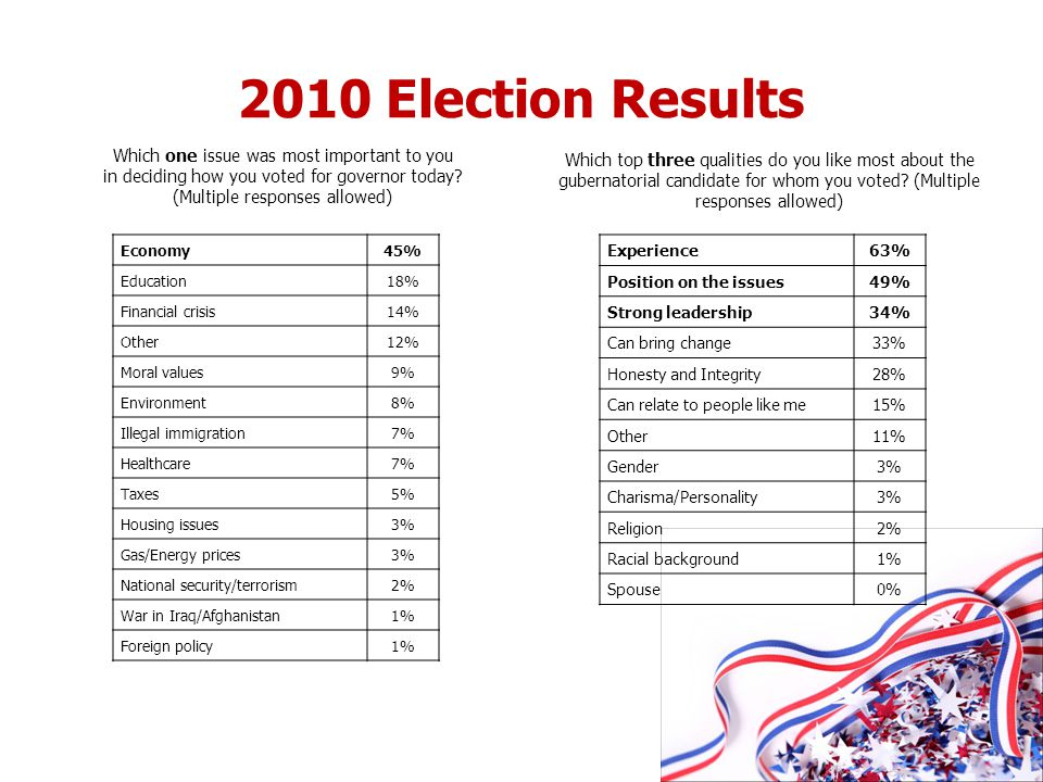 2010 Election Results Experience63% Position on the issues49% Strong leadership34% Can bring change33% Honesty and Integrity28% Can relate to people l