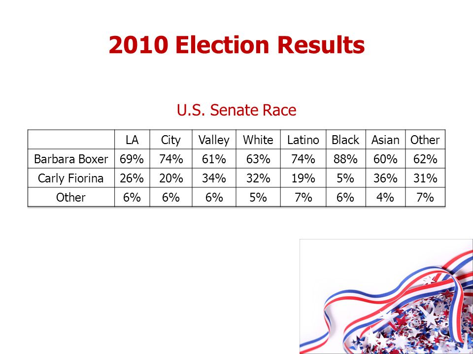 2010 Election Results U.S. Senate Race