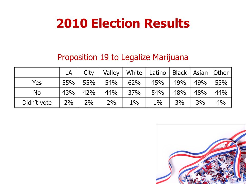 2010 Election Results Proposition 19 to Legalize Marijuana