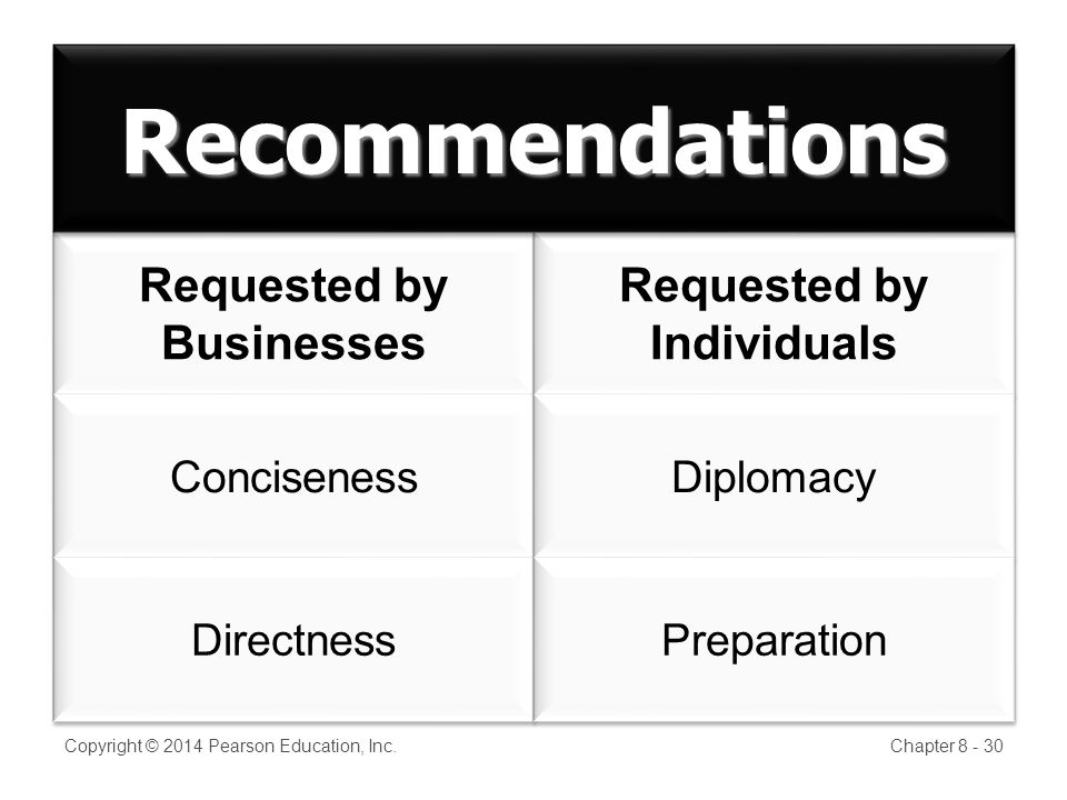 Requested by Businesses Requested by Businesses Conciseness Directness Requested by Individuals Requested by Individuals Diplomacy Preparation Copyright © 2014 Pearson Education, Inc.Chapter 8 - 30 RecommendationsRecommendations