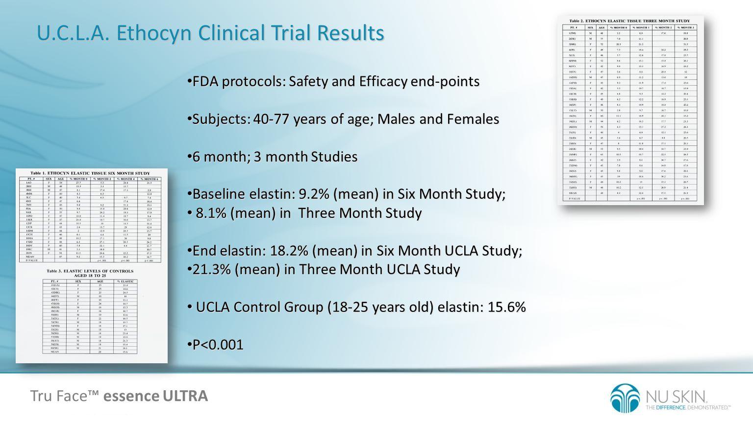 U.C.L.A. Ethocyn Clinical Trial Results FDA protocols: Safety and Efficacy end-points FDA protocols: Safety and Efficacy end-points Subjects: 40-77 ye