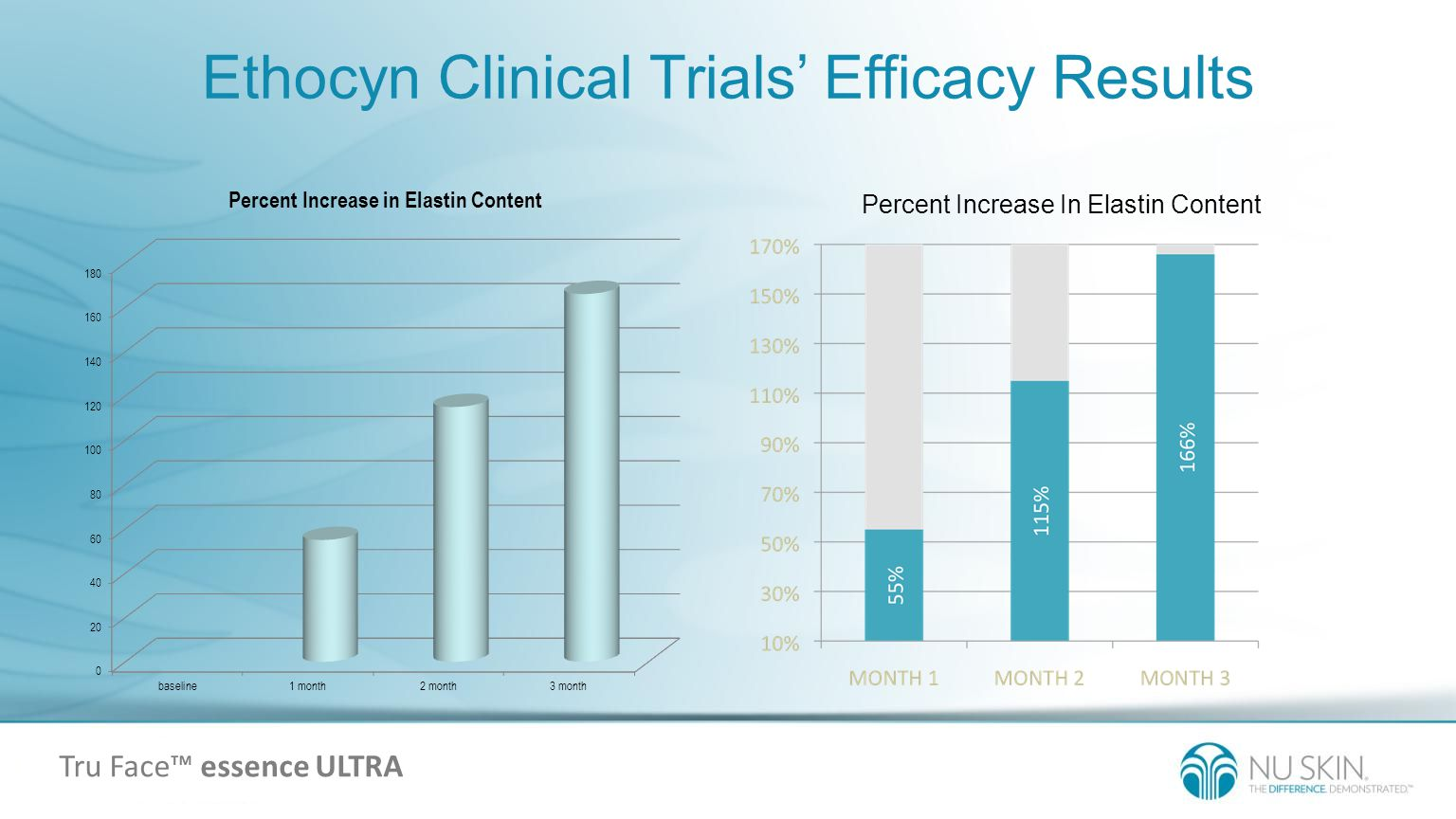 Ethocyn Clinical Trials Efficacy Results Percent Increase In Elastin Content Tru Face essence ULTRA