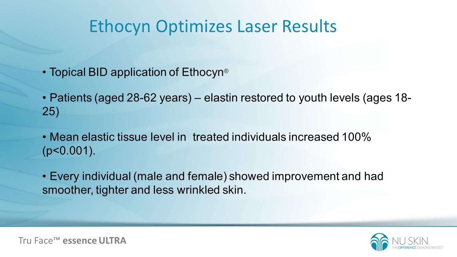 Topical BID application of Ethocyn ® Patients (aged 28-62 years) – elastin restored to youth levels (ages 18- 25) Mean elastic tissue level in treated