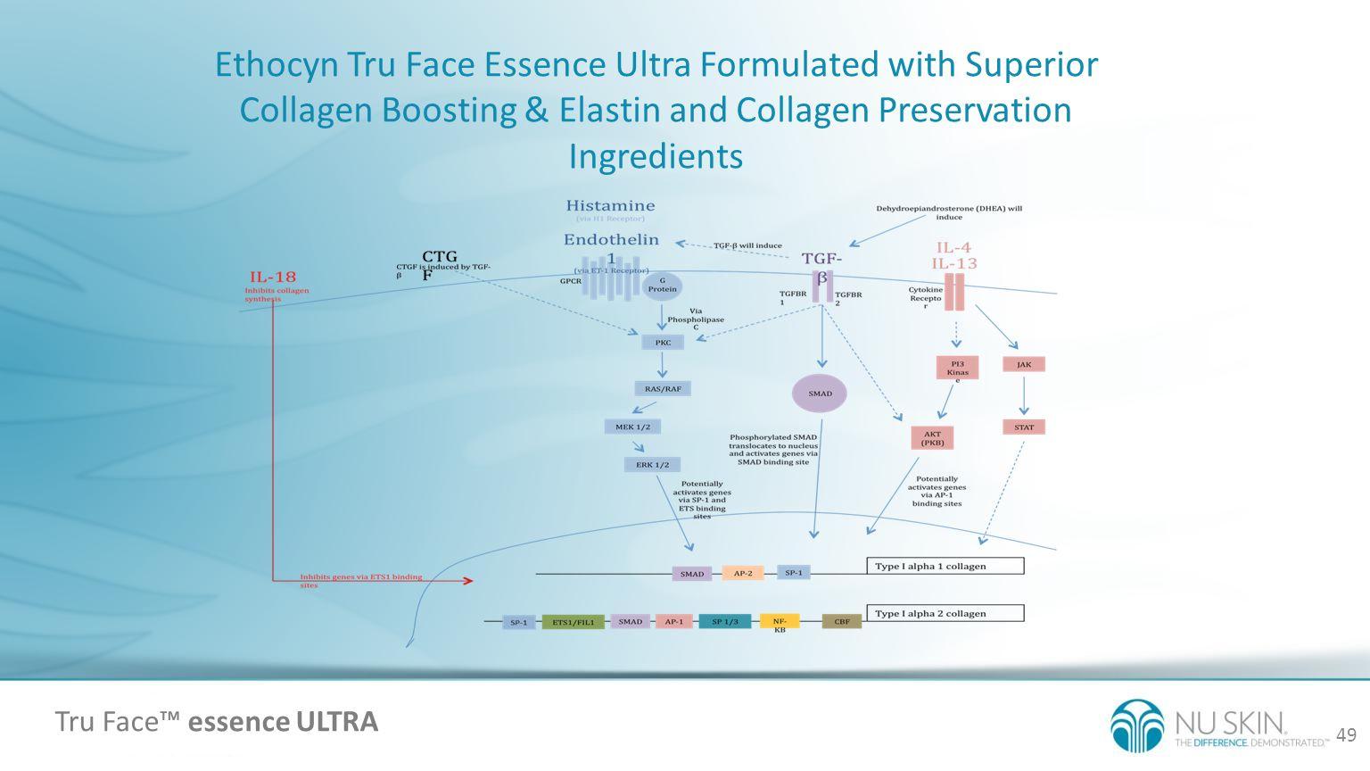 Ethocyn Tru Face Essence Ultra Formulated with Superior Collagen Boosting & Elastin and Collagen Preservation Ingredients 49 Jeffrey D. Hoefflin, M.D.