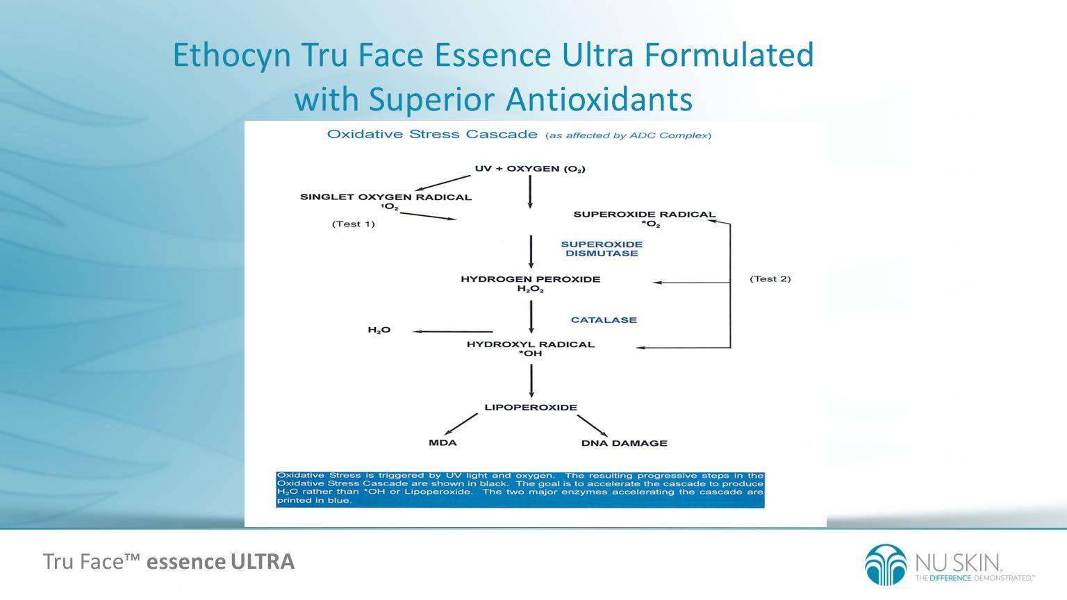 Ethocyn Tru Face Essence Ultra Formulated with Superior Antioxidants Tru Face essence ULTRA