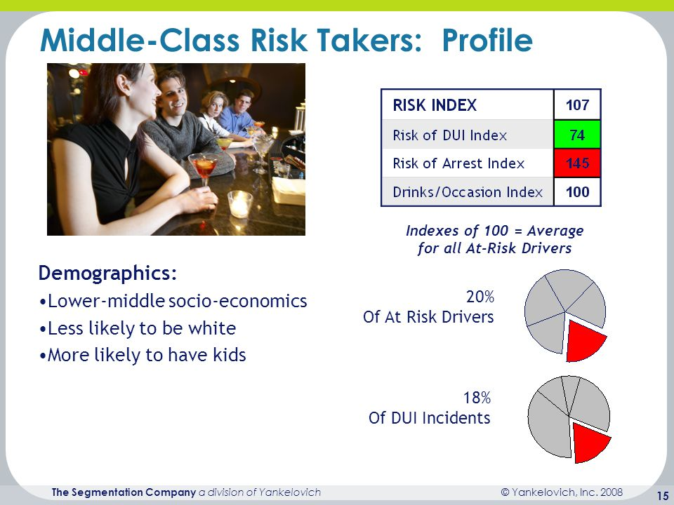 © Yankelovich, Inc. 2008 The Segmentation Company a division of Yankelovich 15 Middle-Class Risk Takers: Profile Indexes of 100 = Average for all At-R
