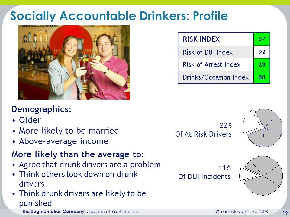 © Yankelovich, Inc. 2008 The Segmentation Company a division of Yankelovich 19 11% Of DUI Incidents 22% Of At Risk Drivers Socially Accountable Drinke