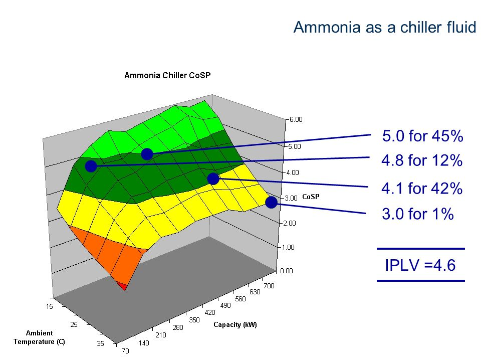 11 Ammonia as a chiller fluid IPLV =4.6 5.0 for 45% 4.1 for 42% 3.0 for 1% 4.8 for 12%
