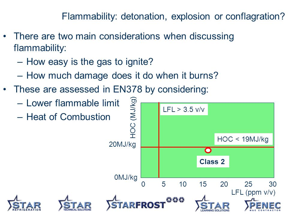 17 Flammability: detonation, explosion or conflagration.
