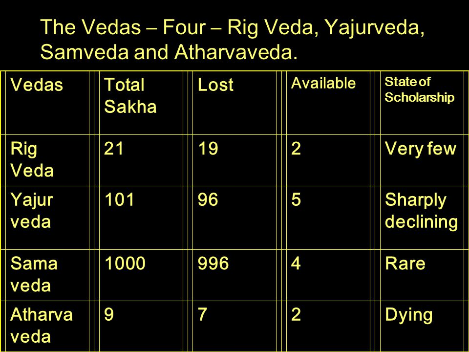 VedasTotal Sakha Lost Available State of Scholarship Rig Veda 21192Very few Yajur veda 101965Sharply declining Sama veda 10009964Rare Atharva veda 972