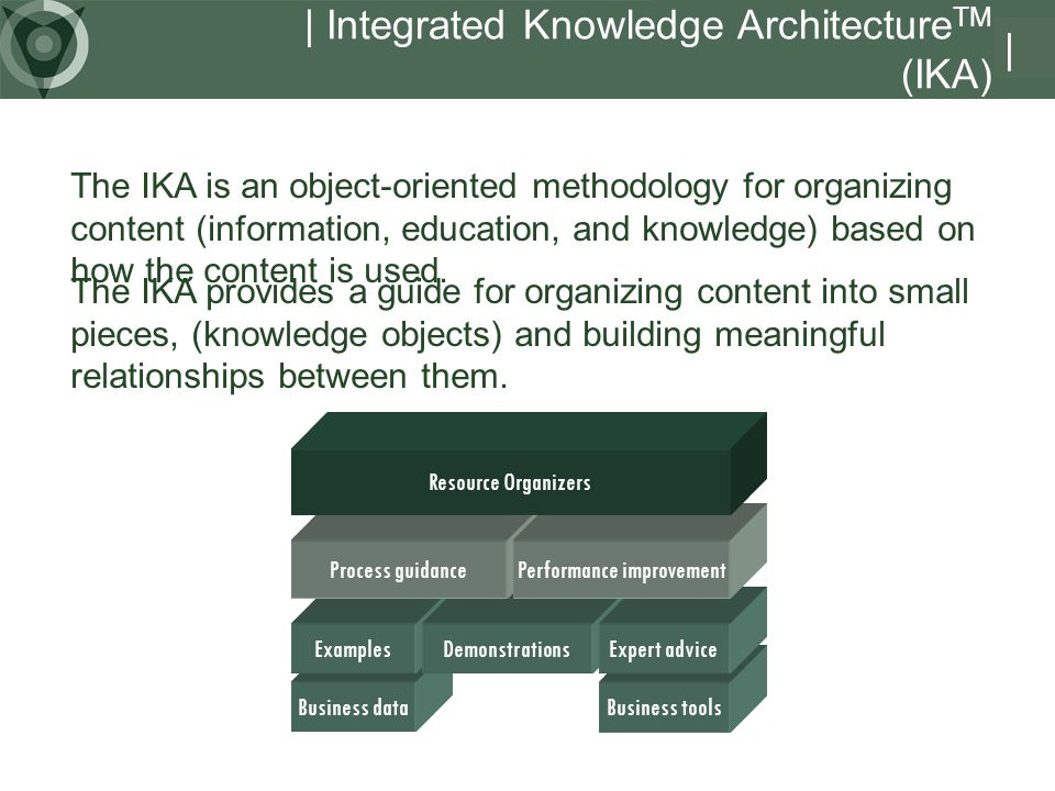 | Integrated Knowledge Architecture TM (IKA) | Business data Examples Business tools DemonstrationsExpert advice Process guidancePerformance improvement Resource Organizers The IKA provides a guide for organizing content into small pieces, (knowledge objects) and building meaningful relationships between them.