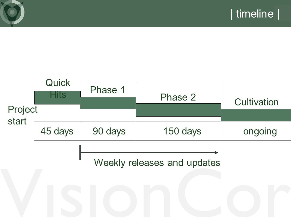 VisionCor | timeline | Quick Hits Phase 1 Phase 2 Cultivation 45 days90 days150 days Project start Weekly releases and updates ongoing