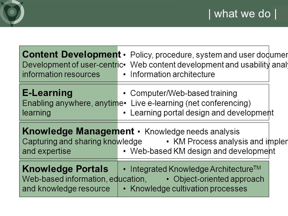 Content Development Policy, procedure, system and user documentation Development of user-centric Web content development and usability analysis information resources Information architecture | what we do | Knowledge Management Knowledge needs analysis Capturing and sharing knowledge KM Process analysis and implementation and expertise Web-based KM design and development E-Learning Computer/Web-based training Enabling anywhere, anytime Live e-learning (net conferencing) learning Learning portal design and development Knowledge Portals Integrated Knowledge Architecture TM Web-based information, education, Object-oriented approach and knowledge resource Knowledge cultivation processes