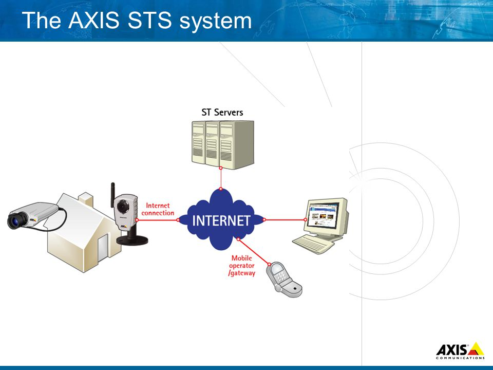 The AXIS STS system