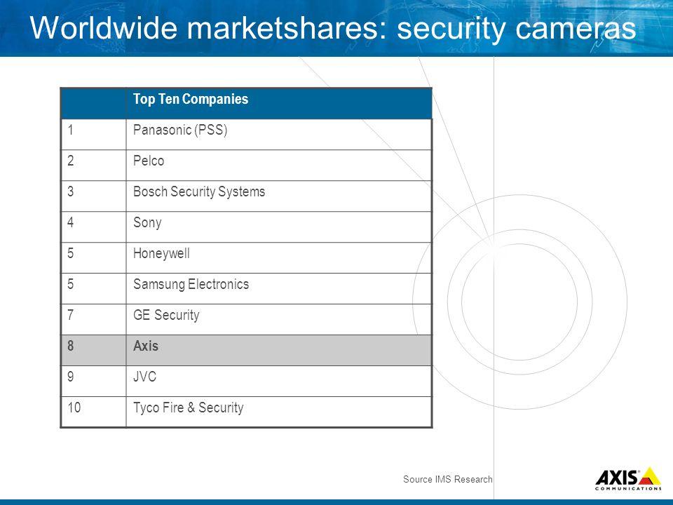 Worldwide marketshares: security cameras Top Ten Companies 1Panasonic (PSS) 2Pelco 3Bosch Security Systems 4Sony 5Honeywell 5Samsung Electronics 7GE S