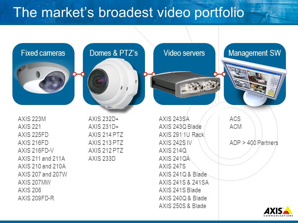 The markets broadest video portfolio Fixed camerasDomes & PTZsVideo serversManagement SW AXIS 223M AXIS 221 AXIS 225FD AXIS 216FD AXIS 216FD-V AXIS 21