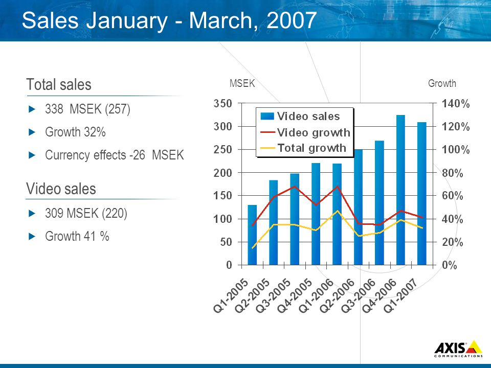 Sales January - March, 2007 Total sales 338 MSEK (257) Growth 32% Currency effects -26 MSEK Video sales 309 MSEK (220) Growth 41 % MSEKGrowth