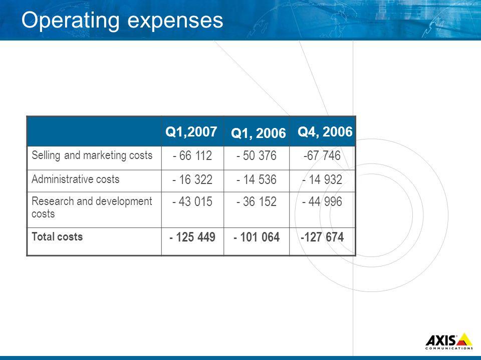 EBIT January – March, 2007 Gross margin 55,1 % (53,8 %) Operating margin 19,7% (14,8 %) Profit margin 19,6% (14,7 %) MSEKMargin