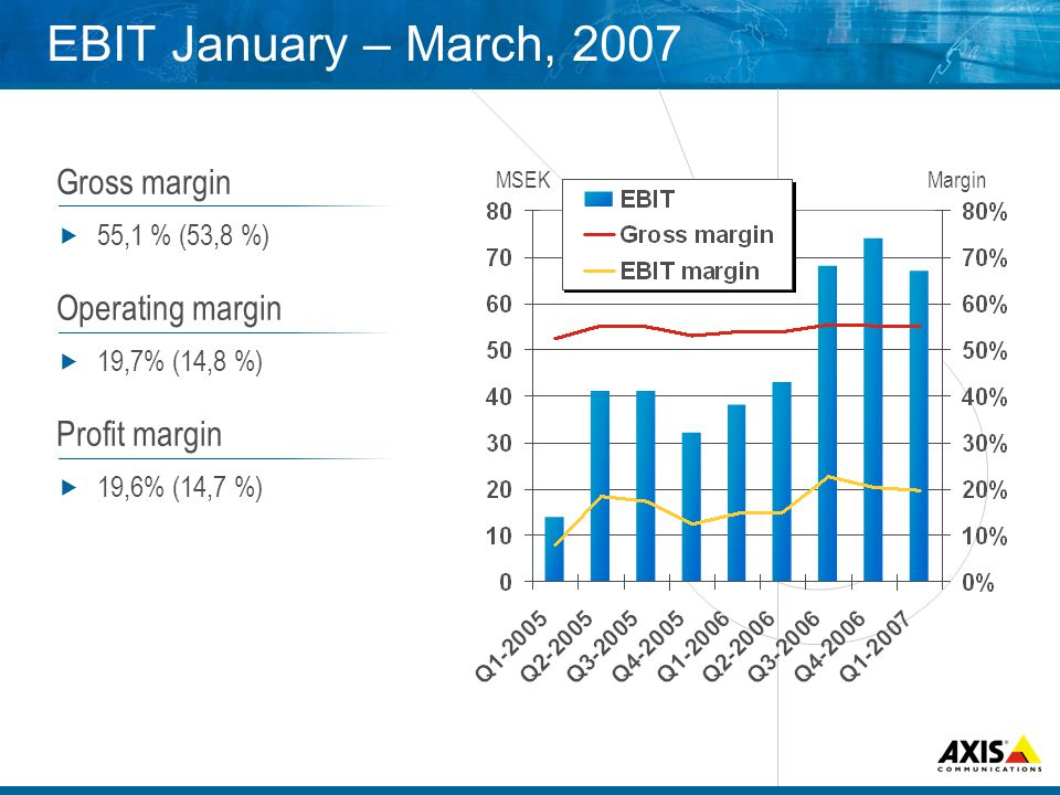 EBIT January – March, 2007 Gross margin 55,1 % (53,8 %) Operating margin 19,7% (14,8 %) Profit margin 19,6% (14,7 %) MSEKMargin