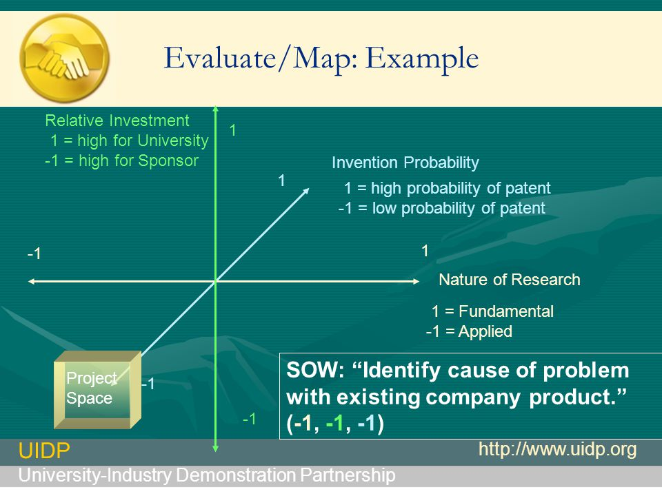 UIDP University-Industry Demonstration Partnership http://www.uidp.org Evaluate/Map: Example Nature of Research 1 1 = Fundamental -1 = Applied 1 = high probability of patent -1 = low probability of patent Invention Probability 1 SOW: Identify cause of problem with existing company product.