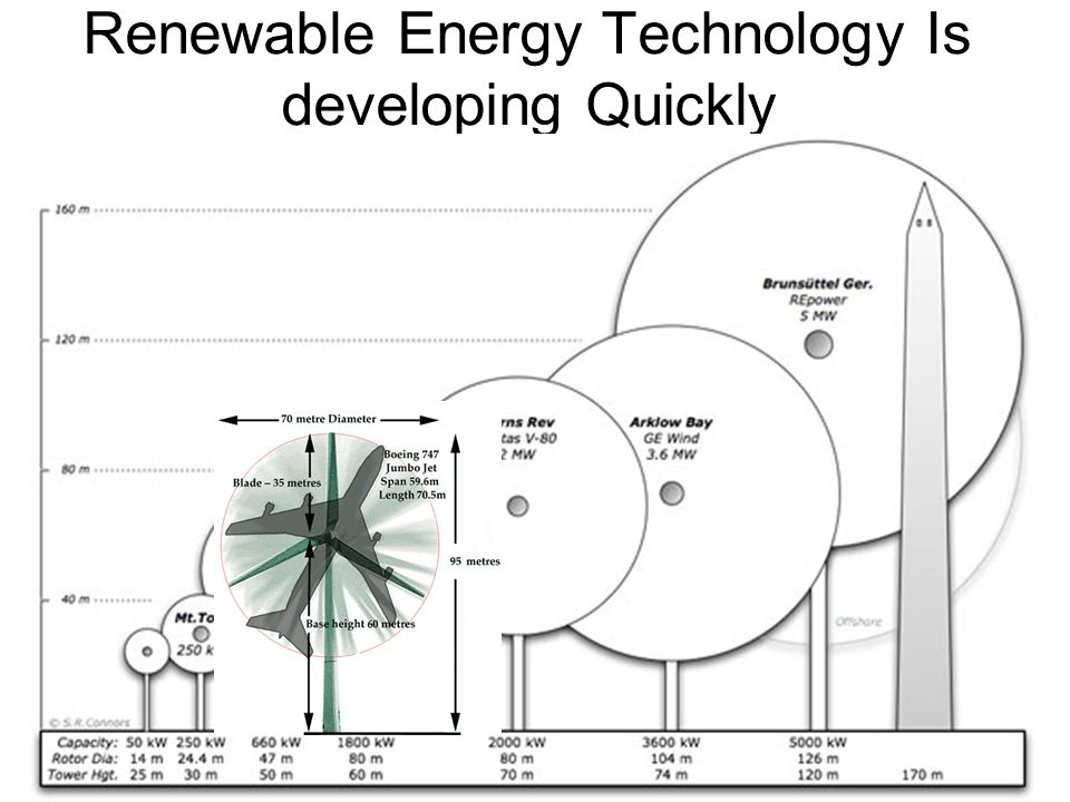 Renewable Energy Technology Is developing Quickly Wind technology scale up
