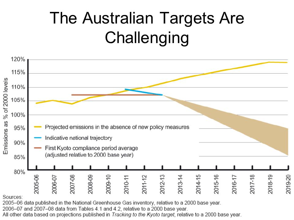 The Australian Targets Are Challenging