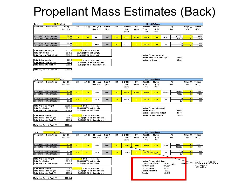 www.nasawatch.com Propellant Mass Estimates (Back) Includes 50,000 for CEV