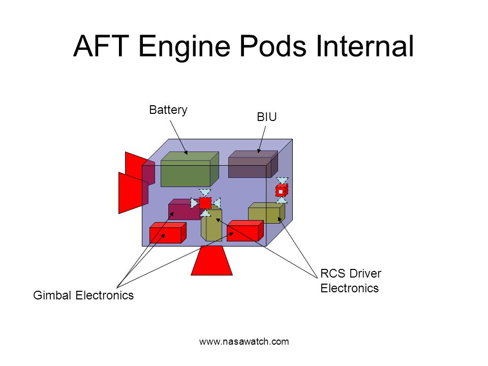 www.nasawatch.com AFT Engine Pods Internal Gimbal Electronics RCS Driver Electronics Battery BIU