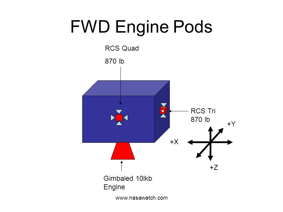 www.nasawatch.com FWD Engine Pods Gimbaled 10lkb Engine RCS Tri 870 lb RCS Quad 870 lb +X +Z +Y