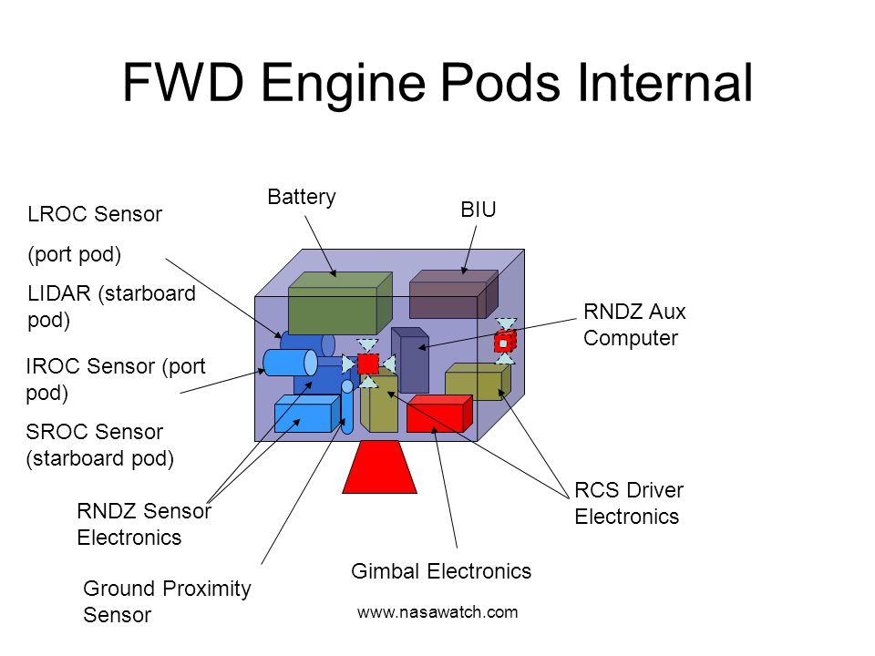 www.nasawatch.com FWD Engine Pods Internal RNDZ Sensor Electronics RCS Driver Electronics Battery BIU Gimbal Electronics IROC Sensor (port pod) SROC Sensor (starboard pod) LROC Sensor (port pod) LIDAR (starboard pod) RNDZ Aux Computer Ground Proximity Sensor