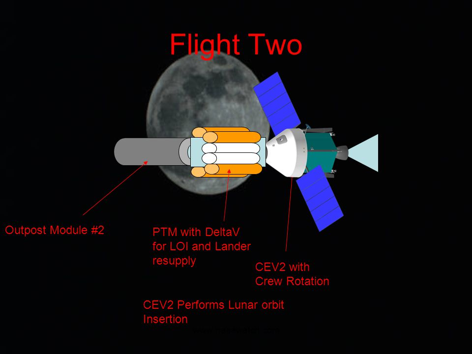 www.nasawatch.com Flight Two CEV2 with Crew Rotation PTM with DeltaV for LOI and Lander resupply Outpost Module #2 CEV2 Performs Lunar orbit Insertion