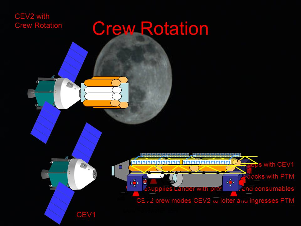 www.nasawatch.com Crew Rotation CEV2 with Crew Rotation CEV2 Station keeps with CEV1 Lander redocks with PTM PTM resupplies Lander with propellant and consumables CEV2 crew modes CEV2 to loiter and ingresses PTM CEV1