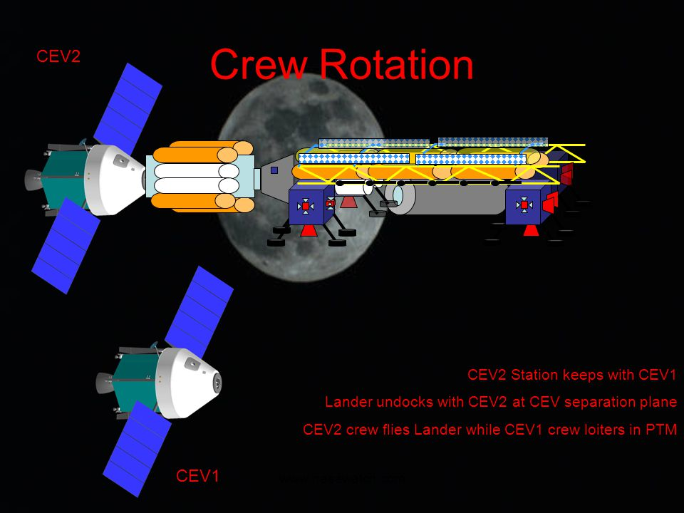 www.nasawatch.com Crew Rotation CEV2 CEV2 Station keeps with CEV1 Lander undocks with CEV2 at CEV separation plane CEV2 crew flies Lander while CEV1 crew loiters in PTM CEV1