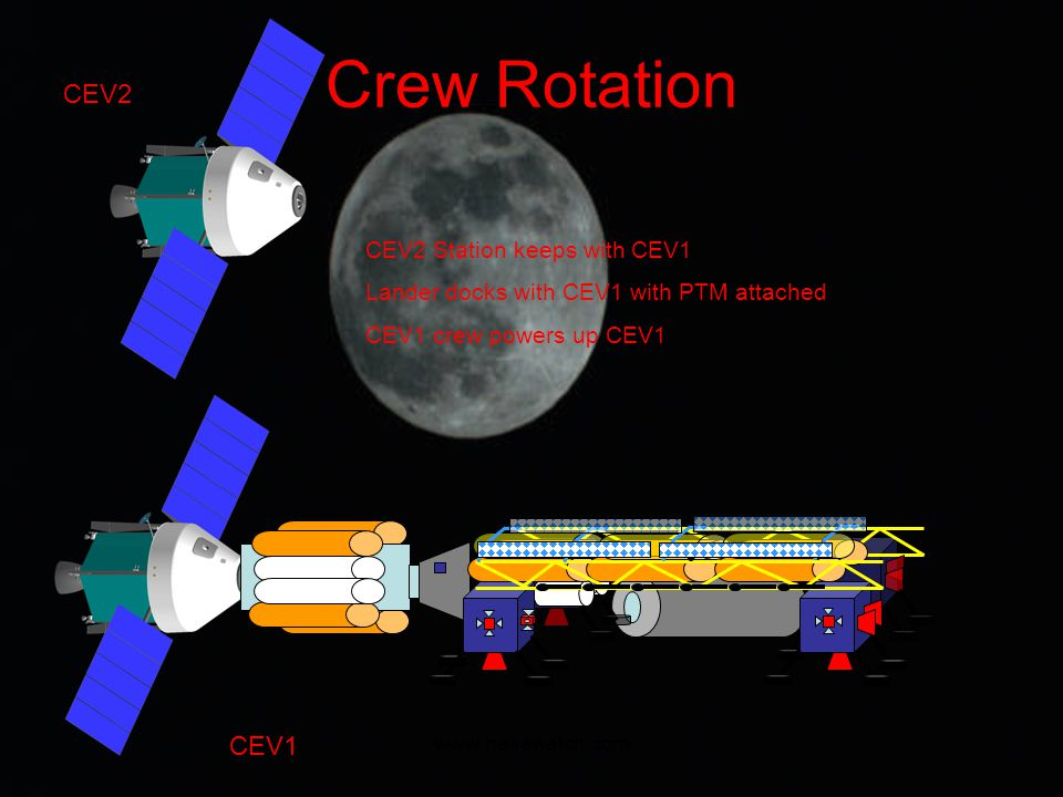www.nasawatch.com Crew Rotation CEV2 CEV2 Station keeps with CEV1 Lander docks with CEV1 with PTM attached CEV1 crew powers up CEV1 CEV1