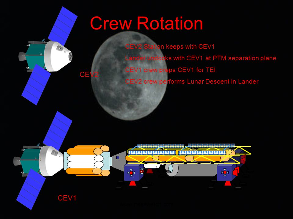 www.nasawatch.com Crew Rotation CEV2 CEV2 Station keeps with CEV1 Lander undocks with CEV1 at PTM separation plane CEV1 crew preps CEV1 for TEI CEV2 crew performs Lunar Descent in Lander CEV1